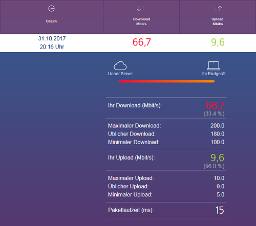 Internet-Speed-Test am 2017-10-31 um 20:16