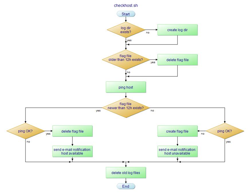 CheckHost-Skript-Flussdiagramm